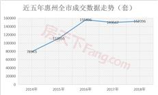 五年来惠州卖房近65万套!超过一半被外地人买走了?-咚咚地产头条