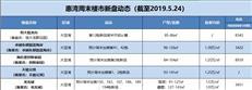 【惠湾周末楼市】大亚湾持续推新,惠阳本周暂无新品入市