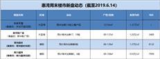 【惠湾周末楼市】本周四盘推新,0.93-1.37万/㎡