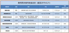 【惠湾周末楼市】本周七盘推新,丰荟公馆1.25万元/㎡全新入市