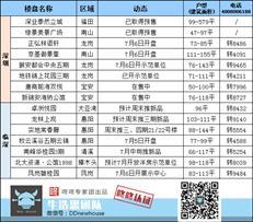 周末楼市:本周2盘入市 福田产业项目单价4.2万/平起