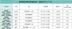 【惠湾周末楼市】近半月之后再迎推盘高峰共1800余套房源入市