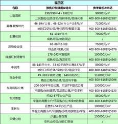 最新曝光!8月深圳169个在售新盘价格表