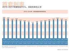 重磅!深圳不会放松政策、房价继续稳、少碰公寓....-咚咚地产头条