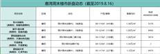 【惠湾周末楼市】惠阳再次发力五盘备案成惠湾主力推货区-咚咚地产头条