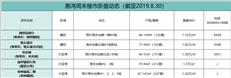 【惠湾周末楼市】惠湾推货量回归平稳 共五盘推新
