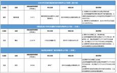 福田区第三批更新计划获批,助力深港科技创新合作区!