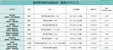 【惠湾周末楼市】金九银十第一隔推货高峰 8盘2400余套入市