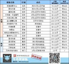 周末楼市:本周3盘获批预售 盐田住宅项目均价4.7万/平