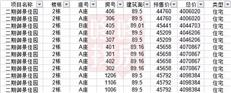 均价4.9万/㎡推1246套,佳兆业盐田都邑广场二期新品获批预售