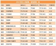 刚需要哭了,深圳这些区新盘上车门槛达1000万+?