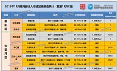 """【每月新盘】""""热度不减""""!11月惠湾预计持续火热!(附在售98盘)"""