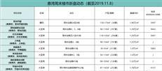 【惠湾周末楼市】惠湾继续发力 大亚湾迎来推货高峰