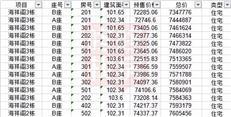 今天选房!蛇口海祥阁备案均价7.9万/㎡推140套(附价格)