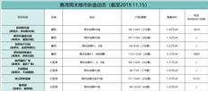 【惠湾周末楼市】持续上周推货潮 惠湾再次备案1300余套房源入市