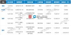 【惠州12月土拍预告】收金93.4亿年高后 年末仅7宗挂牌