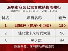 突发:深圳公寓销售排行榜出炉,璟悦轩月供2000受热捧