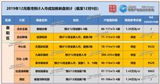 """【每月新盘】""""冬日暖阳""""!12月惠湾新盘密集入市(附在售1...-咚咚地产头条"""