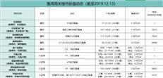 【惠湾周末楼市】惠湾年末狂想曲 共计9盘约1800约套房源入市