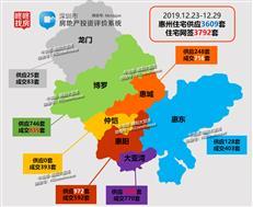 【惠州楼市周报】年末供需两旺 新增3609套惠湾占7成