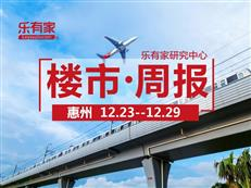 上周惠州一手住宅网签3905套,环比上涨61.6%