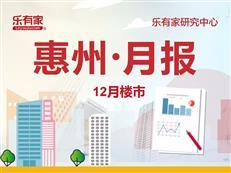 惠州年底收官,12月一手住网签12580套,环比下降17.9%