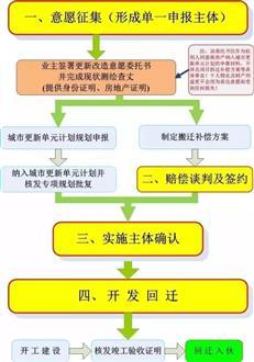 深圳旧改拆迁房,回迁房投资安全吗?回迁房有什么价值?