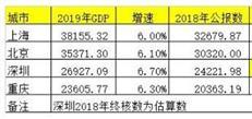 官宣!深圳2019年GDP增速调整至6.7%,总量接近2.7万亿