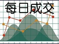 2020年2月13日住宅成交25套  成交面积2553.43平方米