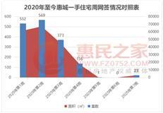 受疫情影响楼市交易停滞 上周惠城住宅网签仅23套-咚咚地产头条