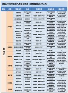 2020惠湾新盘报告(惠阳全新入市篇):小盘当家,大盘卷土...-咚咚地产头条
