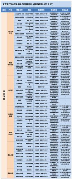 2020惠湾新盘报告(大亚湾全新入市篇):当仁不让,新盘大户!