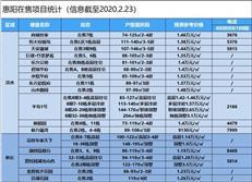 2020惠湾新盘报告(惠阳顺销推新篇)土拍热情不减 品牌项目当道