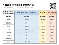 价值100万的深圳公寓避坑指南,看完再买不翻车!