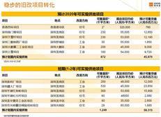 未来5年佳兆业在深布局20余项旧改,宝安光明龙华区域首秀
