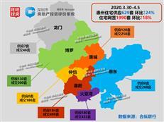 【惠州楼市周报】供需量创年内新高!网签1990套惠湾占比近半-咚咚地产头条