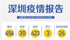 """深圳""""0新增""""!市民可到这29家医院测核酸!"""