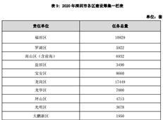 81000套!深圳市2020年将筹建安居工程套数!有你期待的项目?-房网地产头条