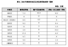 22810套!深圳市2020年安居工程计划基本建成(含竣工)项目汇总~-房网地产头条