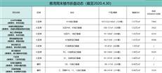 【惠湾周末楼市】5.1长假,大亚湾大爆发共2200余套房源入市