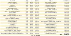 深圳38个明星旧改全曝光,这么多人一起发达(附房源)