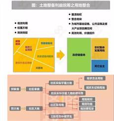 深圳城市更新 棚改 综合整治与统筹旧改-咚咚地产头条