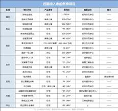 新盘预告:年中或掀供应高峰,6月深圳20盘蓄势待发