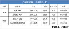 失业+存款只有80万,广州买房or回老家?