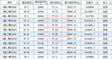 均价6.6万/㎡推294套,龙湖春江天玺获批预售(附价格表)