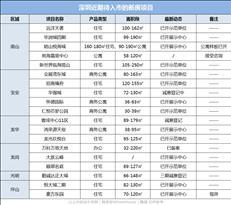 新盘预告:深圳7月潜在入市19盘,你最青睐哪一个?
