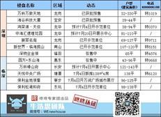 周末楼市:本周2盘获批预售 宝安产业项目单价2.8万/㎡起