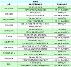 注意收藏!近期新房供应攀升,深圳7月还有145盘在售-咚咚地产头条