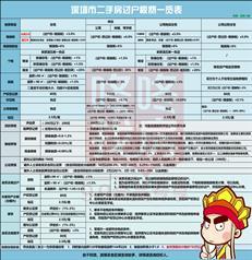 深圳史上最严调控!深户买房需3年社保,假离婚被堵死(附解读)