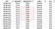 龙华新盘均价7.77万/㎡推154套,中城宴华府获批预售(附价格表)